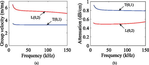 Investigation of guided wave propagation in pipes fully and