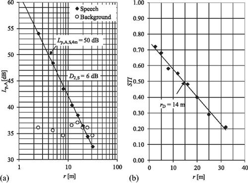 Distraction distance and perceived disturbance by noise—An