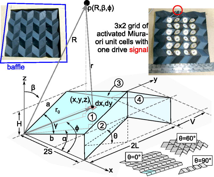 Strategies to predict radiated sound fields from foldable, Miura-ori