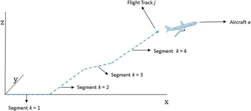 A model for the rapid assessment of the impact of aviation