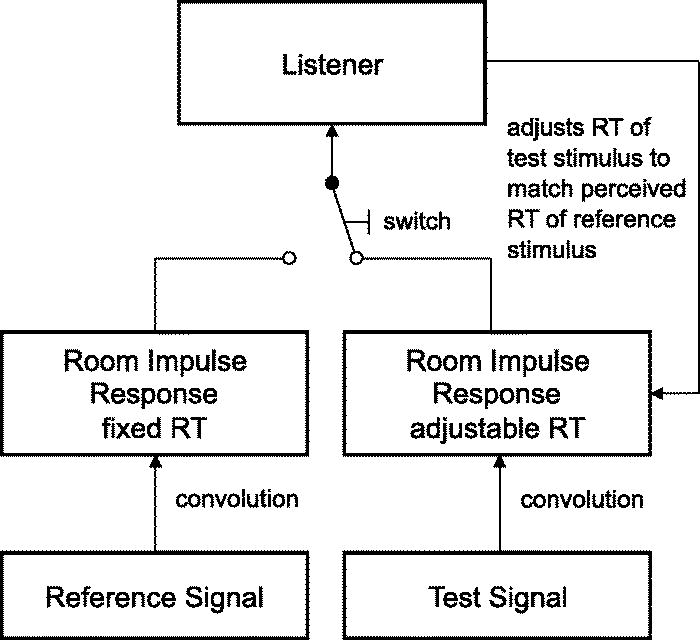 The influence of signal type on perceived reverberance: The