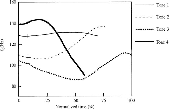 Pitch shape modulates the time course of tone vs pitch-accent
