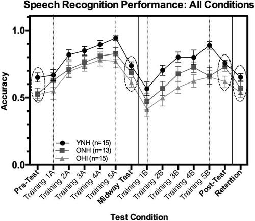 Adaptation to novel foreign-accented speech and retention