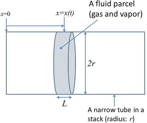 Effect of evaporation and condensation on a thermoacoustic engine: A