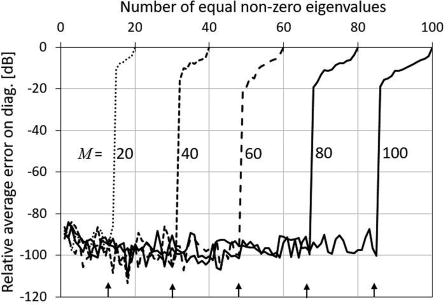 Removal of incoherent noise from an averaged cross-spectral