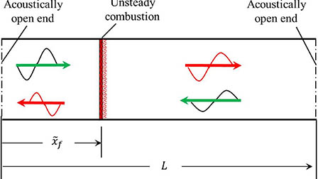 Effects of background noises on nonlinear dynamics of a