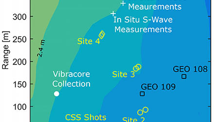 A comparison between directly measured and inferred wave