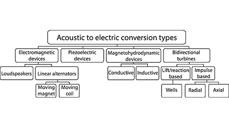 Review on the conversion of thermoacoustic power into