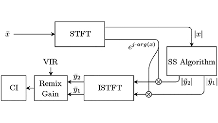 Deep learning models to remix music for cochlear implant users: The