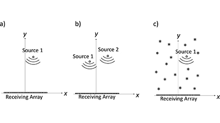 Frequency-sum beamforming for passive cavitation imaging: The