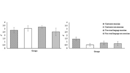 Tone language experience modulates the effect of long-term
