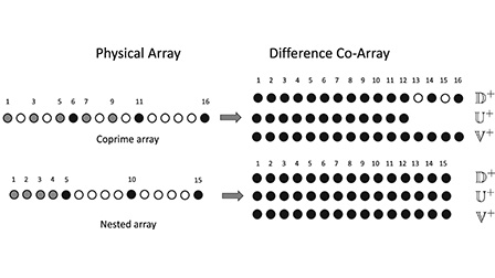 Sparse Bayesian learning for beamforming using sparse