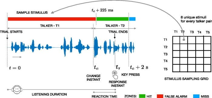 Talker change detection: A comparison of human and machine