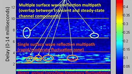 Shallow water channel estimation with energy efficient
