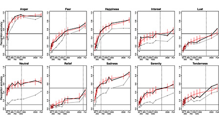 The time course of emotion recognition in speech and music: The