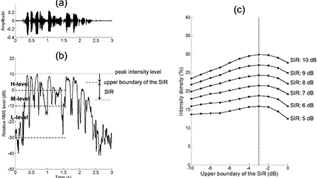 Factors affecting the intelligibility of high-intensity