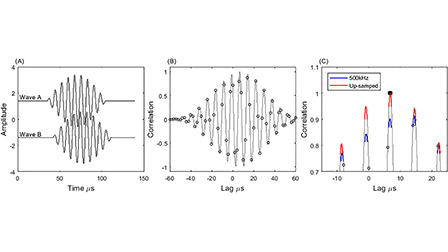 Time of arrival difference estimation for narrow band high frequency echolocation clicks